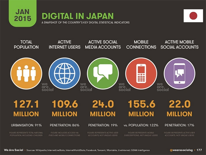 digital in japan